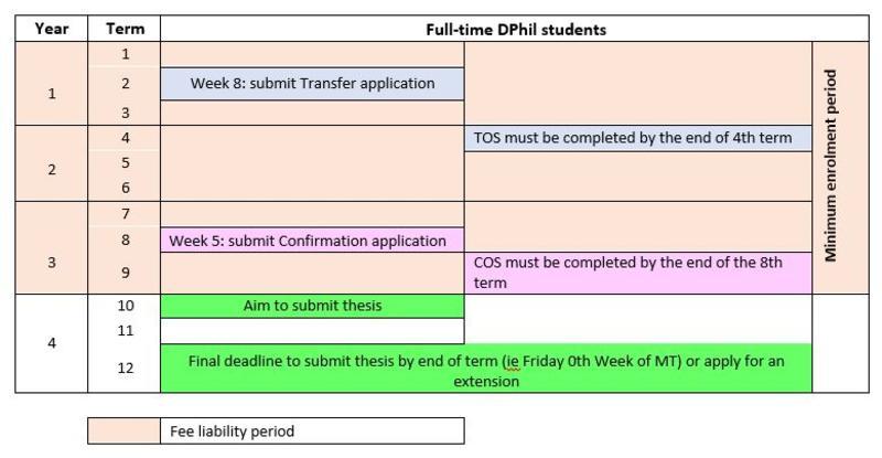 dphil full time progression